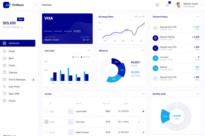 Finance Dashboard UI Kit 2 - UI Freebies