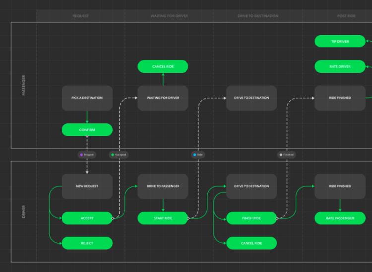 User Flow Diagram Template 2 - UI Freebies