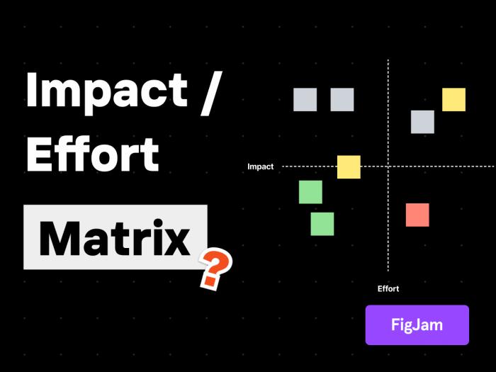 Impact Effort Matrix Template Free